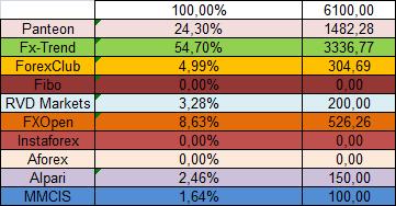 ПАММ-площадки в процентном отображении на апрель 2014