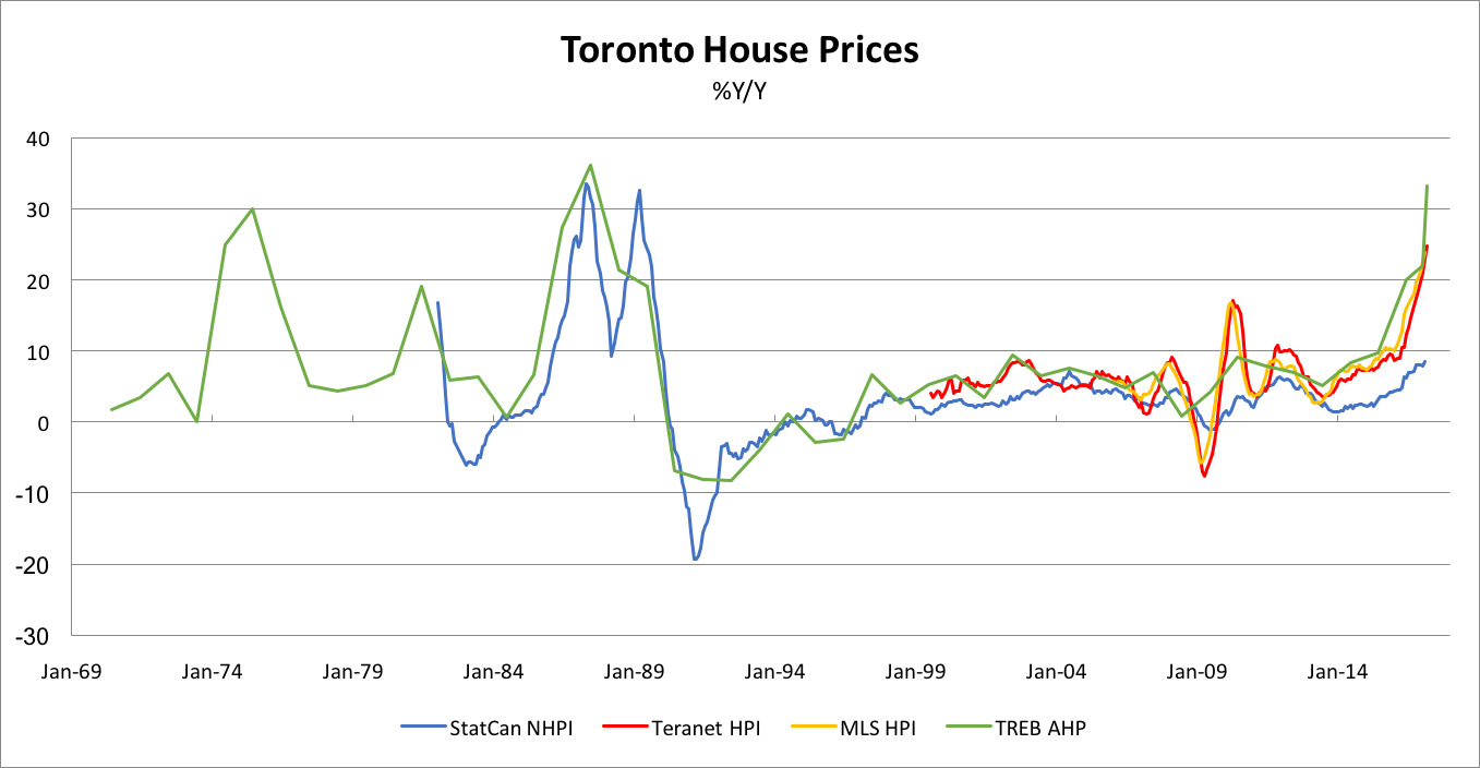 ted carmichael global macro: toronto house price boom: how will it