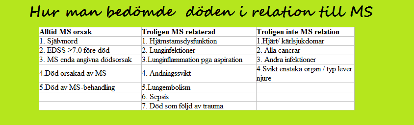 ms sjukdom