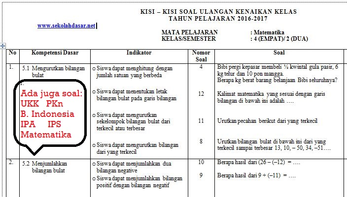 Kumpulan KisiKisi dan Soal UKK Semester 2 Kelas 4