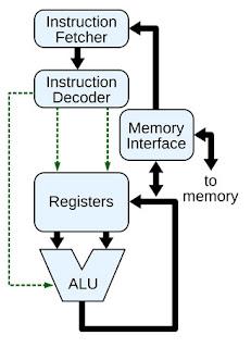 CPU register kya hai