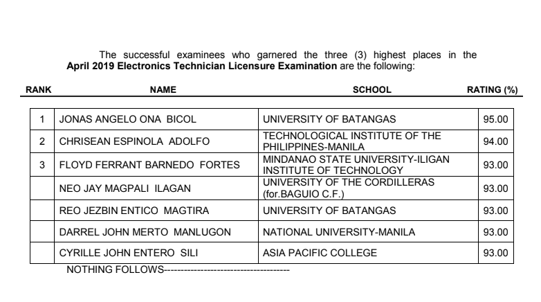 RESULT: Top 3 passers April 2019 Electronics Technician ECT board exam