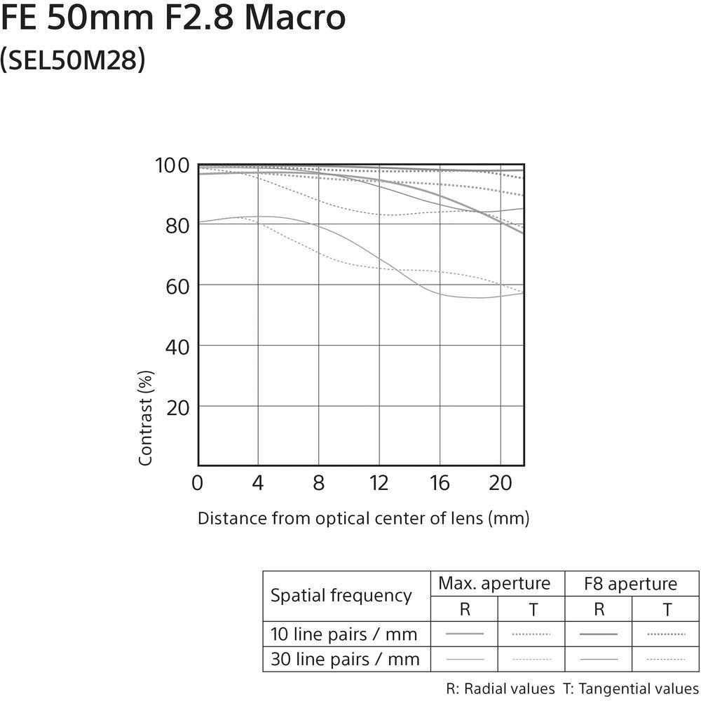 График MTF для объектива Sony FE 50mm f/2.8 Macro