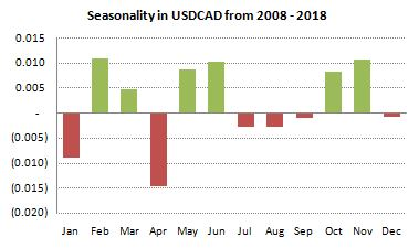 USDCAD Seasonality from 2008-2018