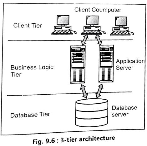 3-Tier Client-Server Architecture | I'M FROSTY