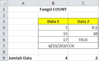 Fungsi COUNT Pada Microsoft Excel, cara kerja rumus count pada microsoft excel, panduan membuat rumus count pada microsoft excel, pengertia rumus count pada microsoft excel, cara membuat rumus count pada microsoft excel, belajar microsoft excel, belajar komputer