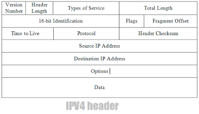 IPV4-header-in-Hindi