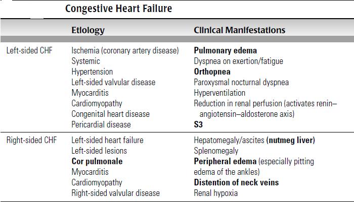 congenital heart failure symptoms - 640×367