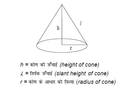 शंकु (Cone)  परिभाषा-pics