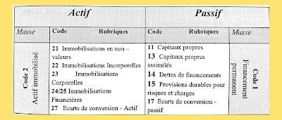 Présentation du Bilan de l'entreprise et le principe de la partie double