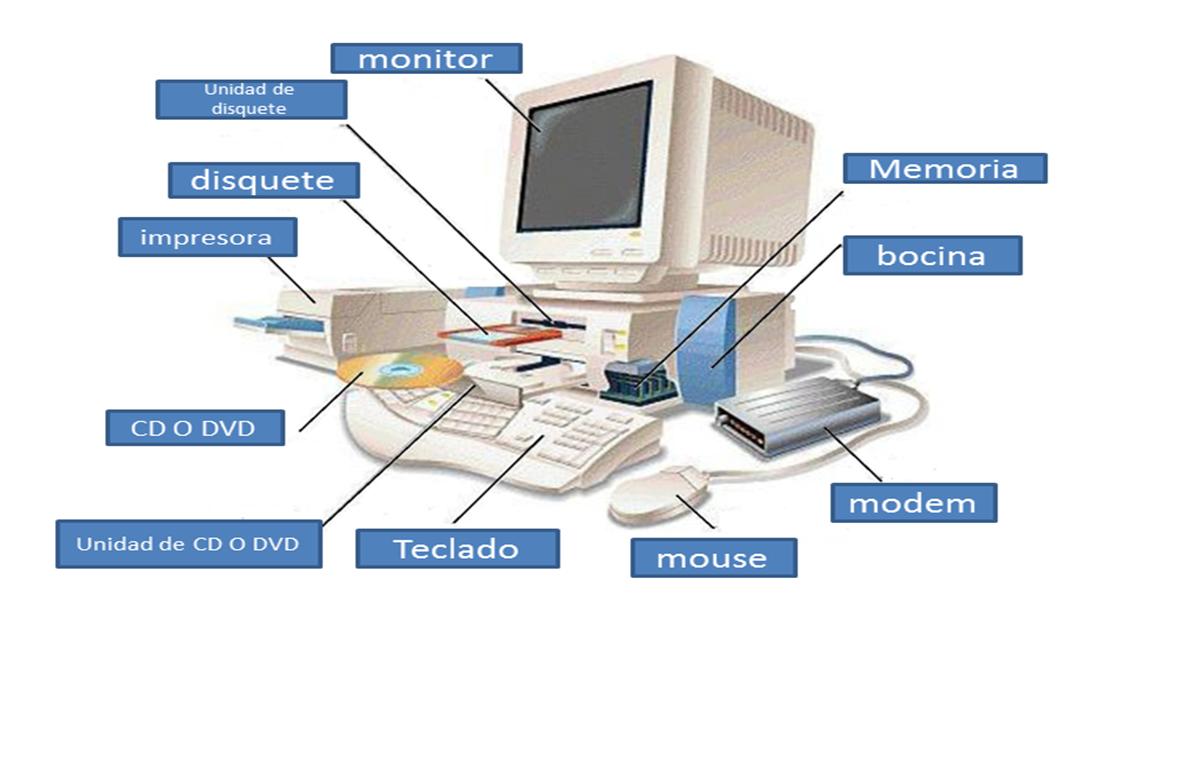 Inform tica secundaria patria for Arquitectura ordenador