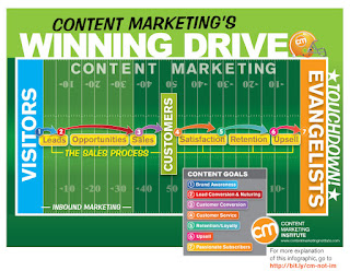 content marketing- techarewa blog