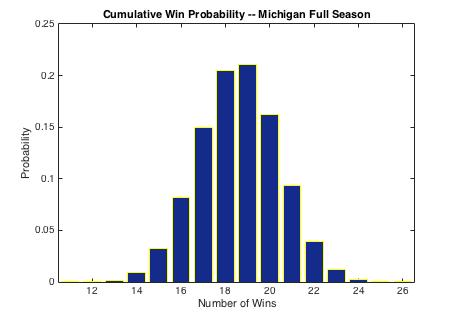 Michigan%252bfull%252bseason%252b1%253a9