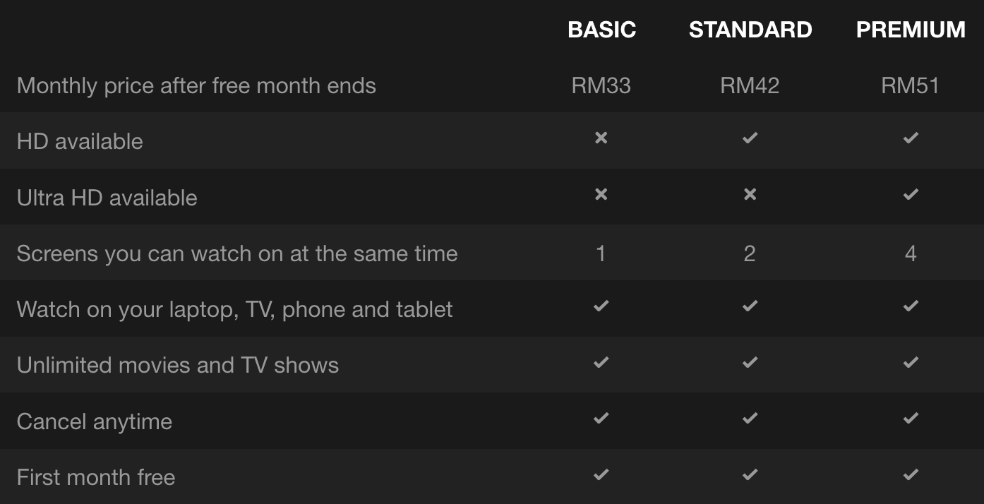 Netflix Malaysia Free 1 Month Subscription (Basic Plan: RM33/Month