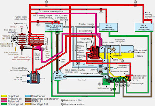Pressure System Of Lubrication Knowledge People Creators