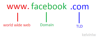Pengertian Domain TLD Top Level Domain