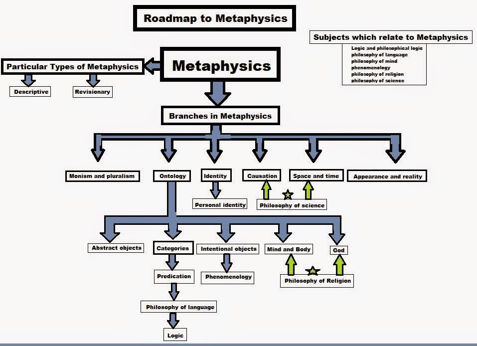 assignment s blog paper no the metaphysical poetry johan donne in this chart show that many idea of metaphysical poet and many subject of constriction of philosophical approach that good start of there is time