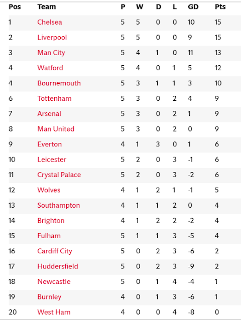 Epl Table And Results 2018 19 Premier League Fixtures Golden Boot Standings For Gameweek 5