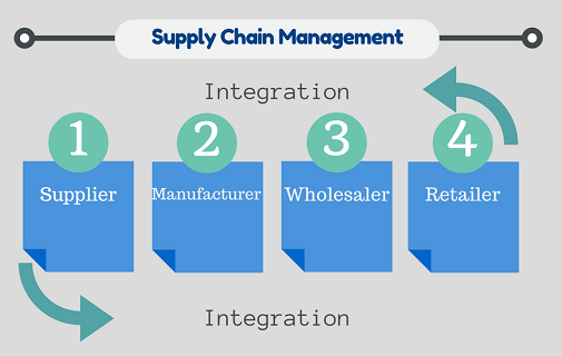 reverse logistics as an integral part of supply chain management You are welcome to search thousands of free research papers and essays search for your research paper topic now research paper example essay prompt: reverse logistics as an integral part of supply chain management - 1254 words.