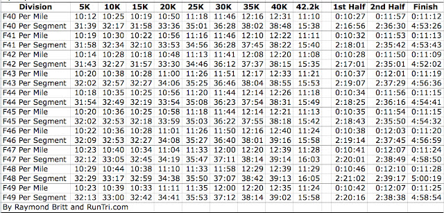 Charts This Presentation Of What Can Be Expected On The Chicago Marathon Course Runners Are Far More Likely To Manage Their Pace Expectations