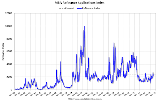 "MBA: ""Mortgage Applications Increase in Latest Weekly Survey"""