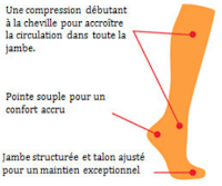 bas de compression course a pied