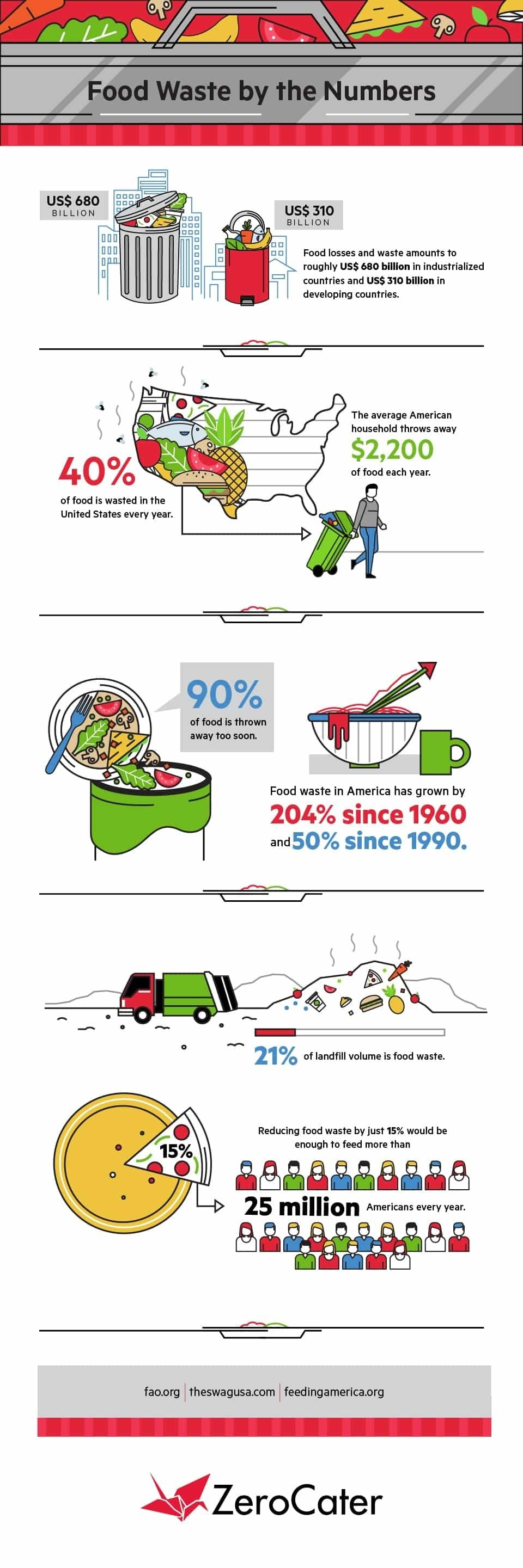 Food Waste By the Numbers