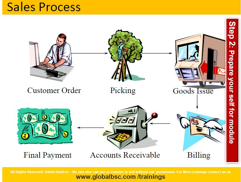 Sap fico implementation projects pdf
