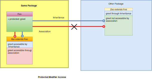 Protected access modifiers