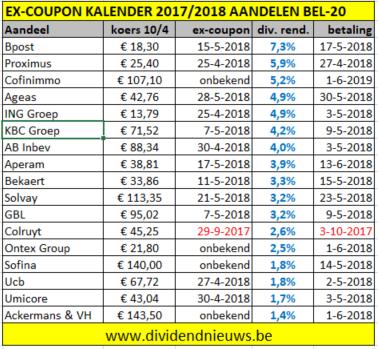 BEL20 dividend overzicht 2017/2018