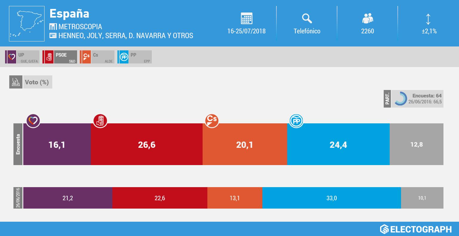 Gráfico de la encuesta para elecciones generales realizada por Metroscopia en julio de 2018