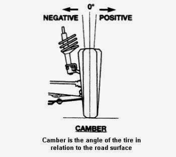 camber negative