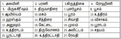 Nakshatra Names in Tamil
