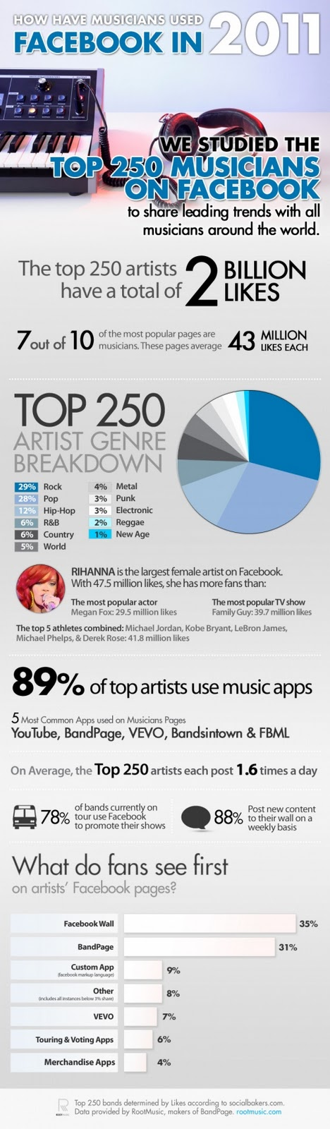 How Musicians Use Facebook image from Bobby Owsinski's Music 3.0 blog