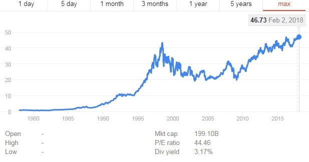 KKGI Berapa Lama Sebaiknya Kita Hold Saham? - Indonesia Value Investing