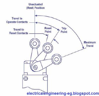 شرح مفاتيح نهاية الشوط Limit Switch المستخدمة فى التحكم