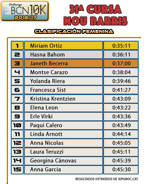 Clasificación Femenina - 31ª Cursa Nou Barris