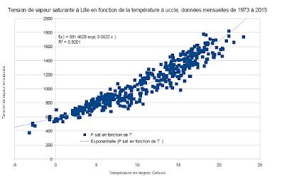 Graphique présentant la tension de vapeur en fonction de la température, avec une régression exponentielle ayant un R² de 0.92