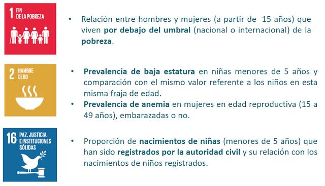 Figura 7: Objetivos relacionados con el fin de la pobreza y el hambre.