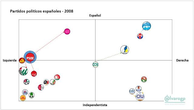 2008 - 40 años en Democracia - Evolución del espectro político español - Partidos políticos en España 1977-2017 -  Elecciones en España - el troblogdita - ÁlvaroGP - Social Media & SEO Strategist