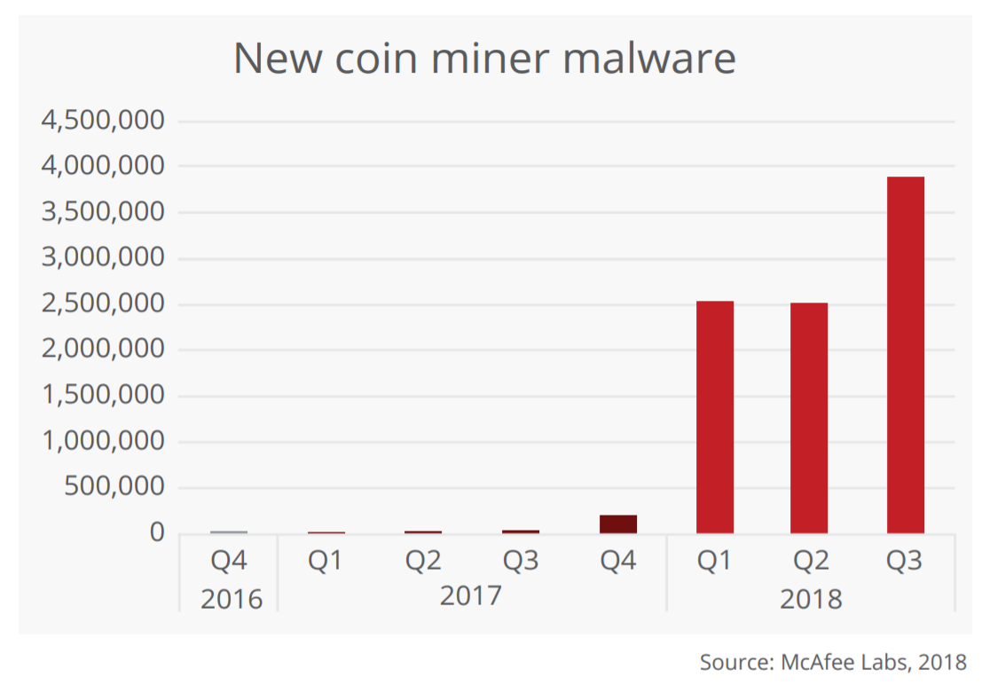 "Mining cryptocurrency via malware is one of the big security stories of 2018. Total ""coin miner"" malware has grown more than 4,000% in the past year"