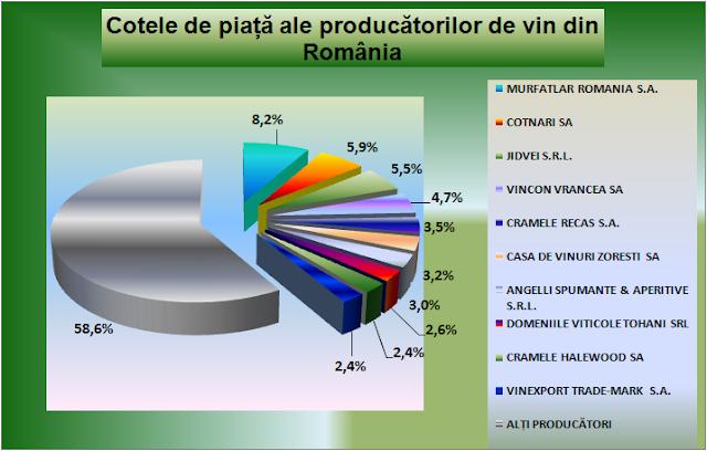 Producătorii de vinuri-cote de piață