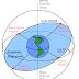 Μετάπτωση του άξονα της Γης
