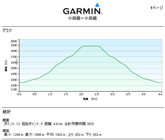 Mt. Hayachine Altitude × Temperature
