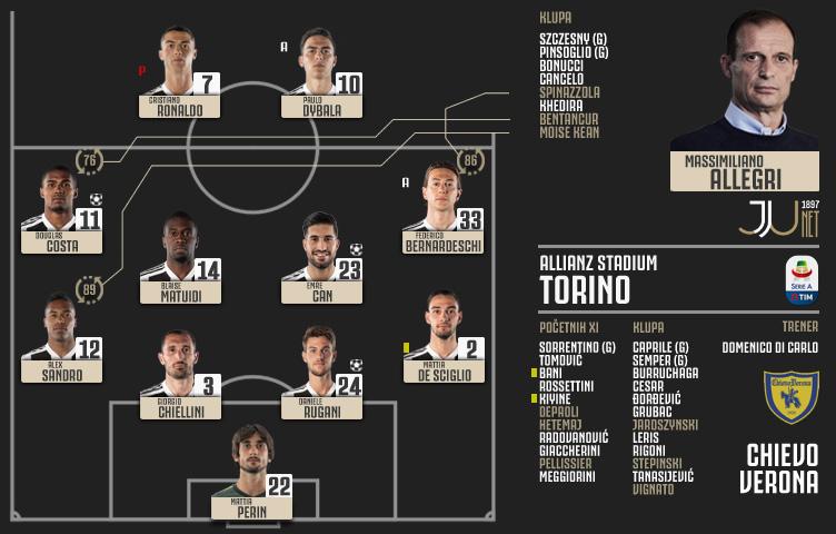Serie A 2018/19 / 20. kolo / Juventus - Chievo Verona 3:0 (2:0)