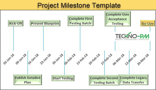 project milestone template