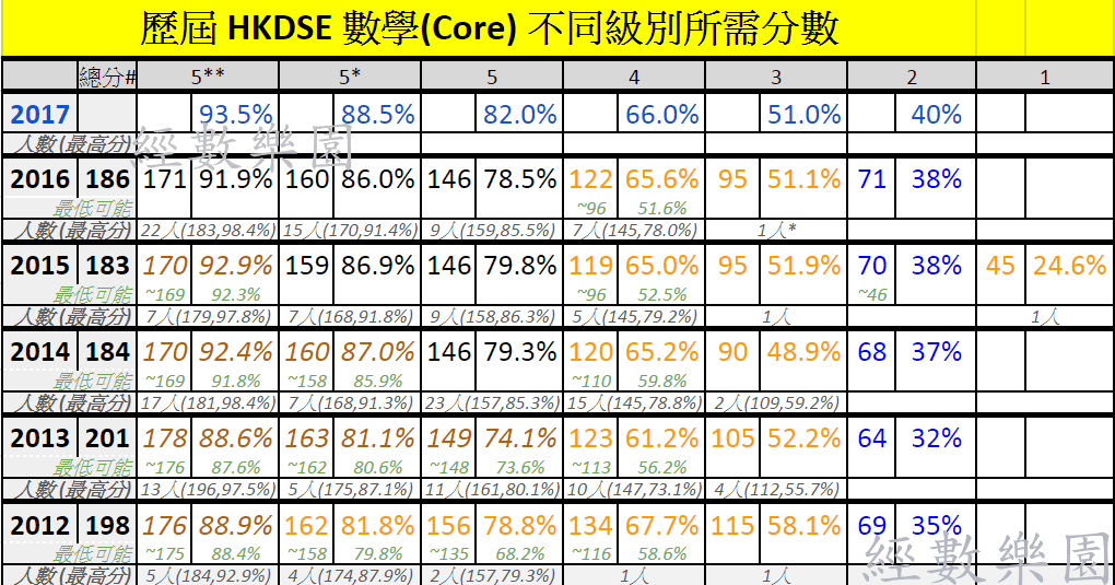 2012-2017 HKDSE Math 歷屆數學不同級別(Grade)所需分數 cut off 及其分析 - 經數樂園-學習變有趣~    [補習(小組 私人)]