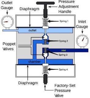 fungsi-dan-cara-kerja-pressure-regulating-valve