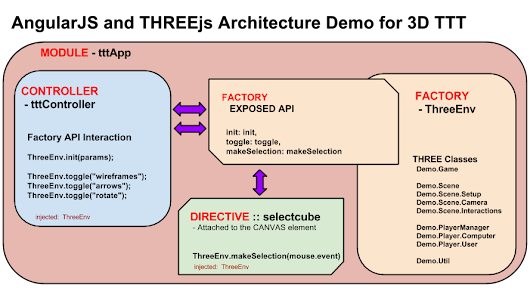 WebGL in the East Bay: AngularJS & THREE.js - Service (Factory), Directive and Controller