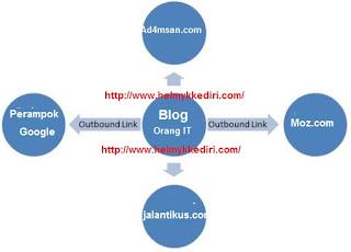 Pengaruh external link pada SEO
